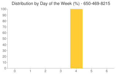 Distribution By Day 650-469-8215